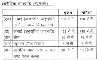 CGPSC Forest Ranger Recruitment 2020 178 Assistant Forest Guard Exam Notification