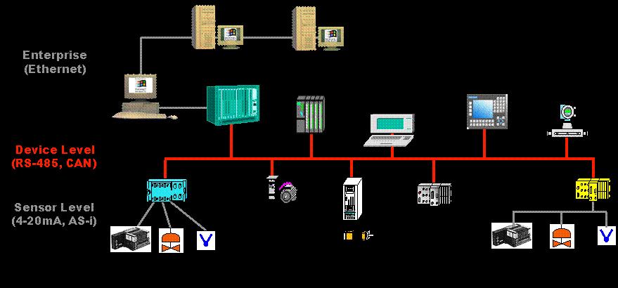 Automation - Instrumentation Engineering
