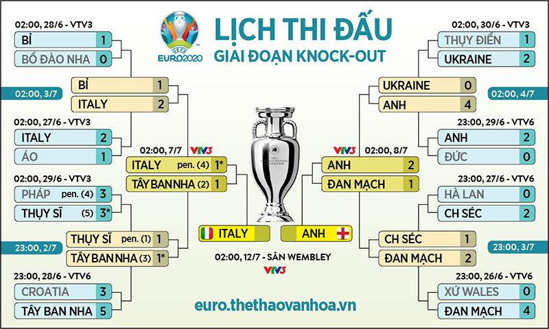 VTV3 trực tiếp nhận định Anh vs Ý