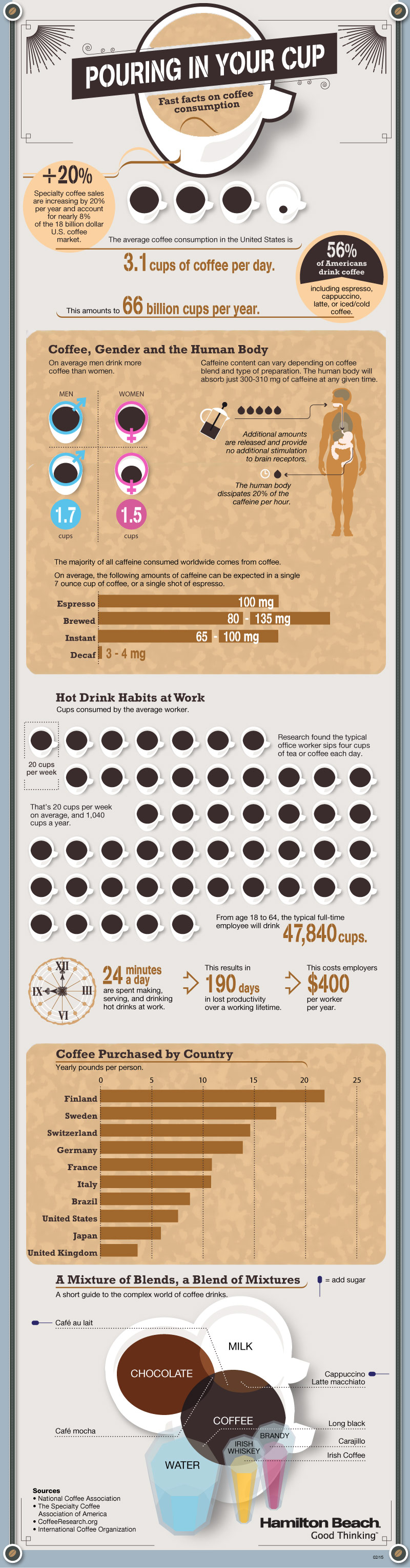 Fast Facts On Coffee Consumption #infographic