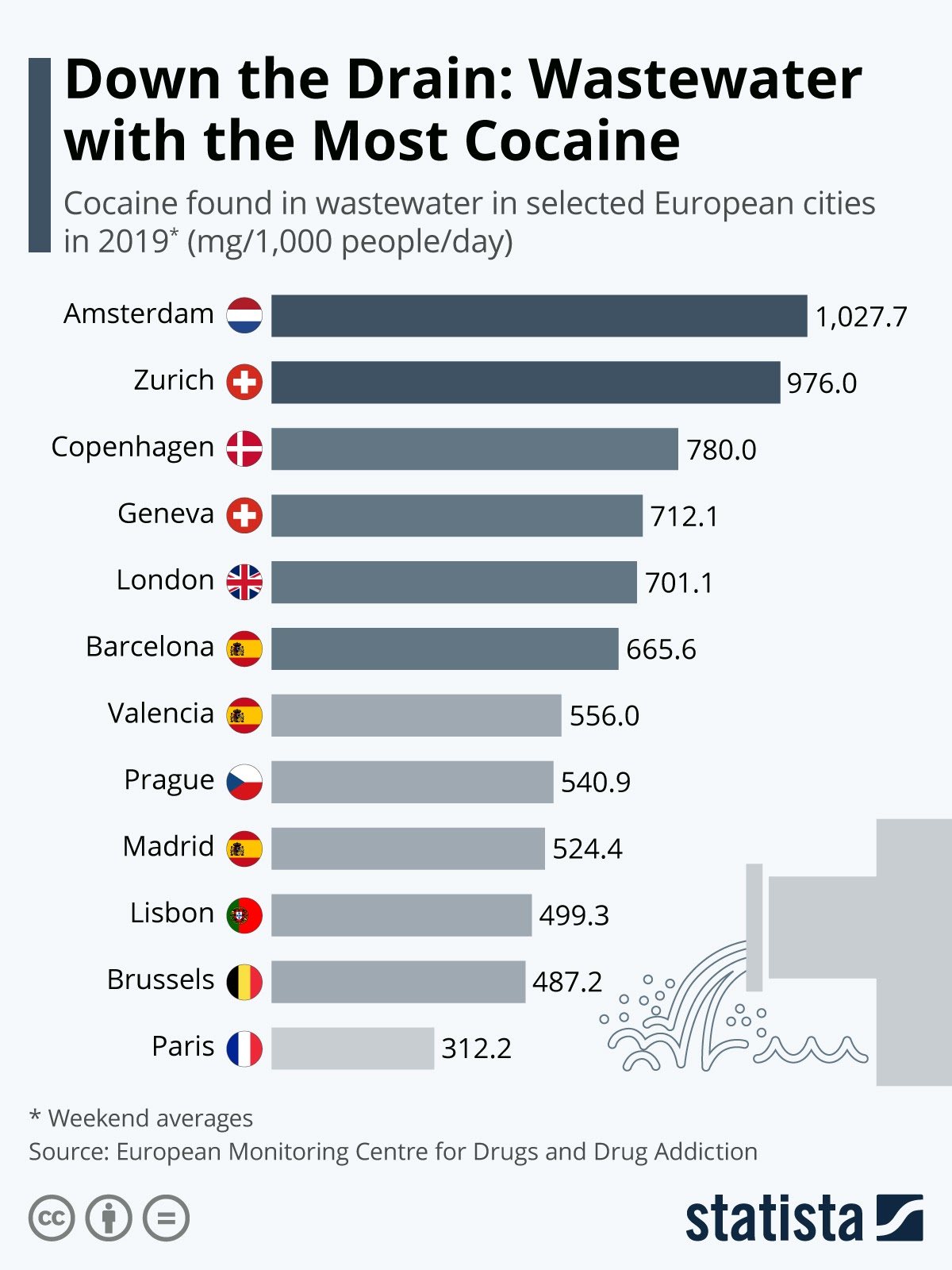 Down the Drain: Wastewater with the Most Cocaine #infographic