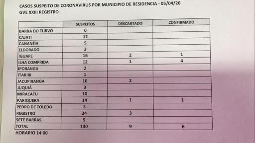 Sobe para 06 o numero de Casos Confirmados de Coronavírus -Covid-19 no Vale do Ribeira