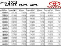 Promo Harga Cash dan Kredit Dealer Toyota Nasmoco April 2018