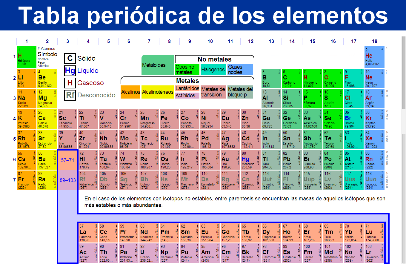 Tabla periodica antigua images periodic table and sample with full tabla periodica moderna pdf images periodic table and sample with tabla periodica moderna pdf images periodic urtaz Image collections