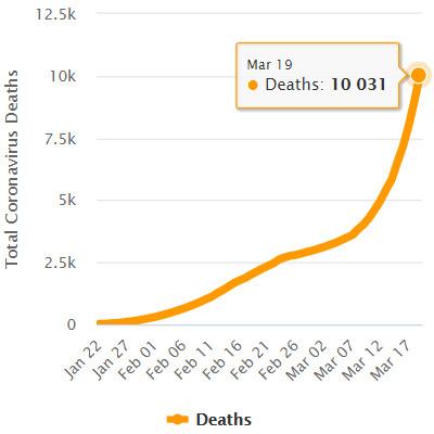 Estadísticas de muertes por coronavirus COVID-19