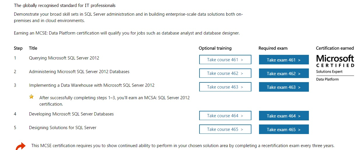 Practical Sql Microsoft Sql Server 2012 Certification Path