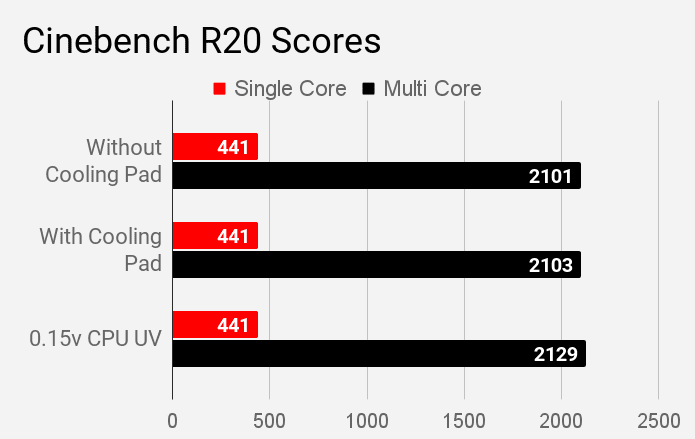 Cinebench R20 scores of MSI Modern 14 B4MW laptop during different modes of stress test.