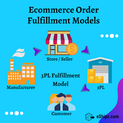 ecommerce fulfillment models