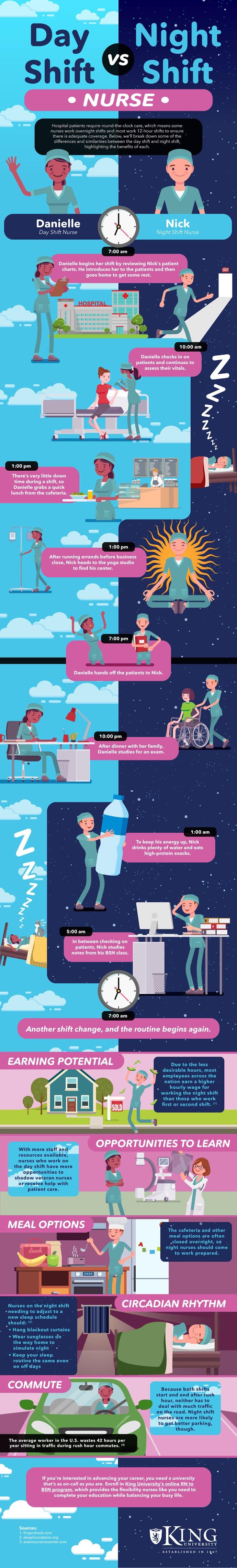 Day Shift vs. Night Shift Nurses #infographic