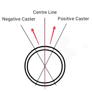 Negative zero and positive caster angle
