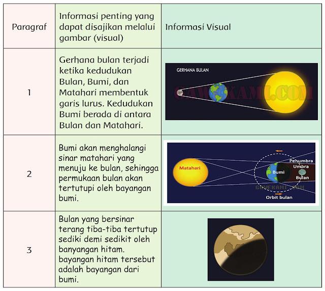 Kunci jawaban tematik gerhana bulan tema 8 kelas 6 halaman 102