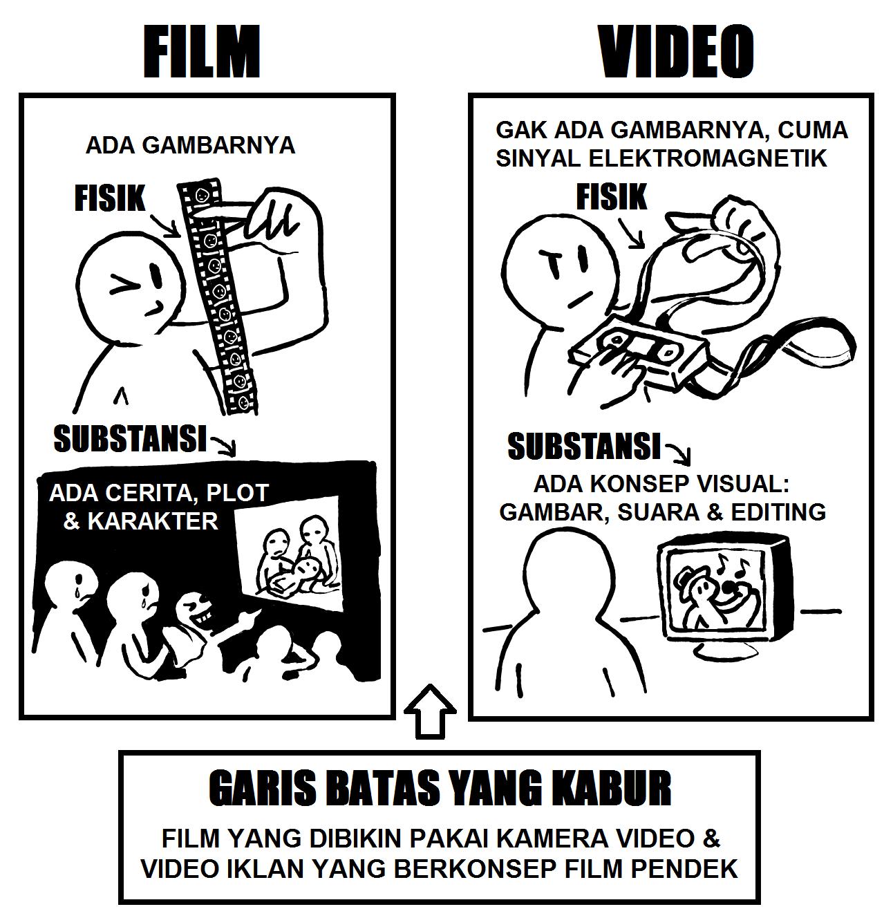 GUGUN EKALAYA: PERBEDAAN ESENSIAL VIDEOGRAFI DAN SINEMATOGRAFI