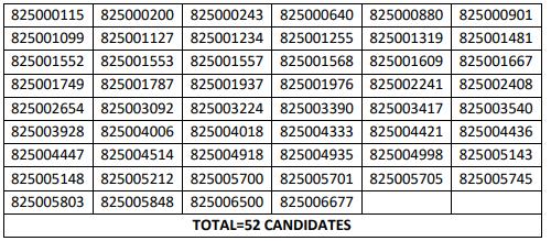 HPSSSB Hamirpur JE(Mechanical ) Post Code: 825 Screening Test Result 2021