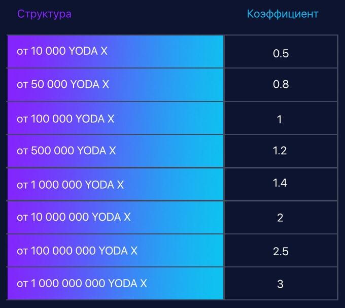 Инвестиционные планы Yoda X 3