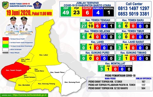 Update Terbaru Sebaran ODP, PDP Dan Positif Covid-19 di Barito Utara