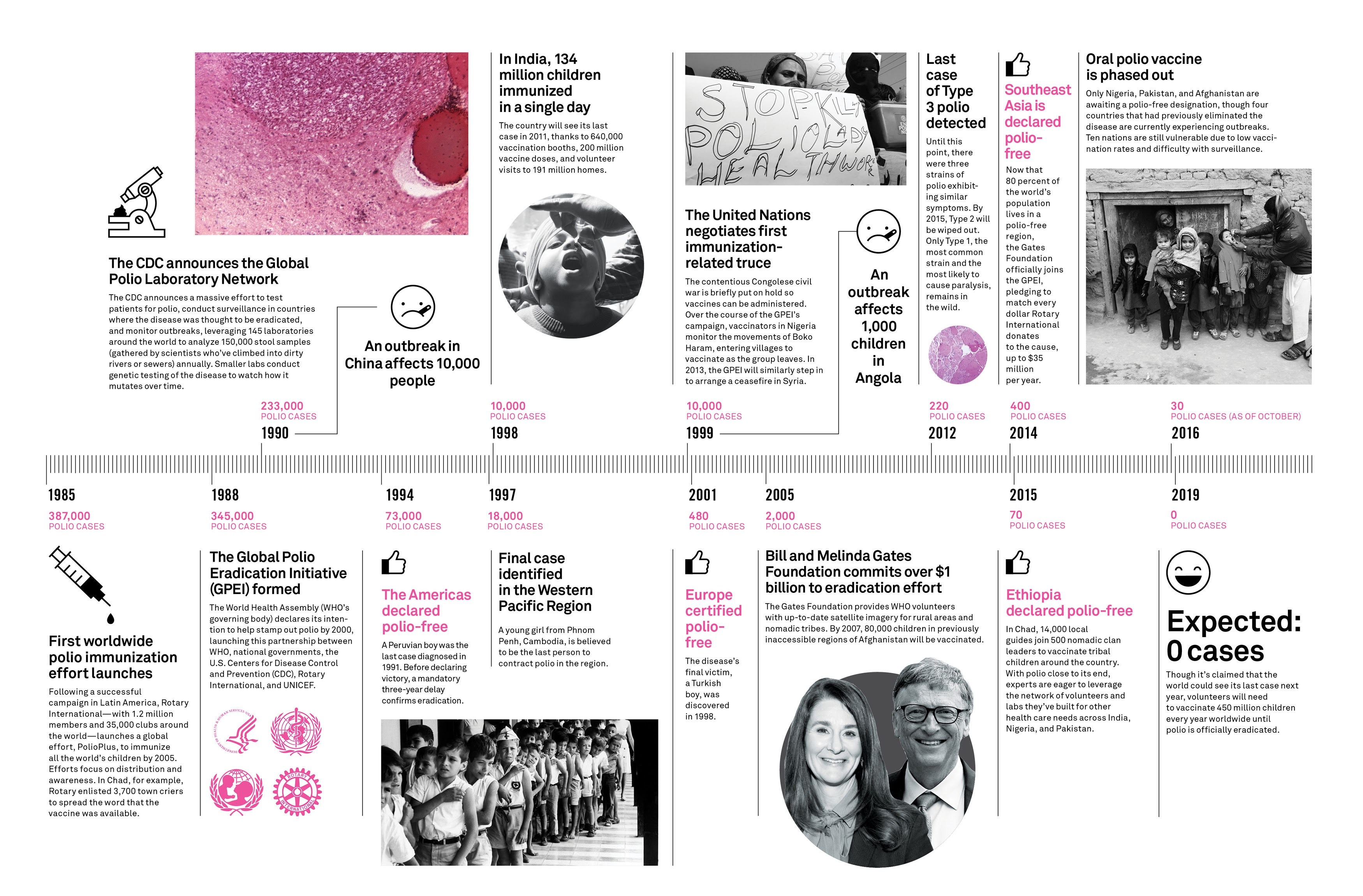 Tracking The Decades-Long Fight To Eradicate Polio #infographic