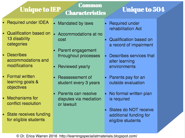 Iep Planning Accommodations And >> 504 Plan Or Iep What S The Difference