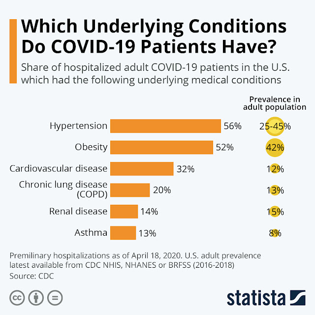 Study reveals hypertension and obesity are the most common comorbidity amongst COVID-19 patients'