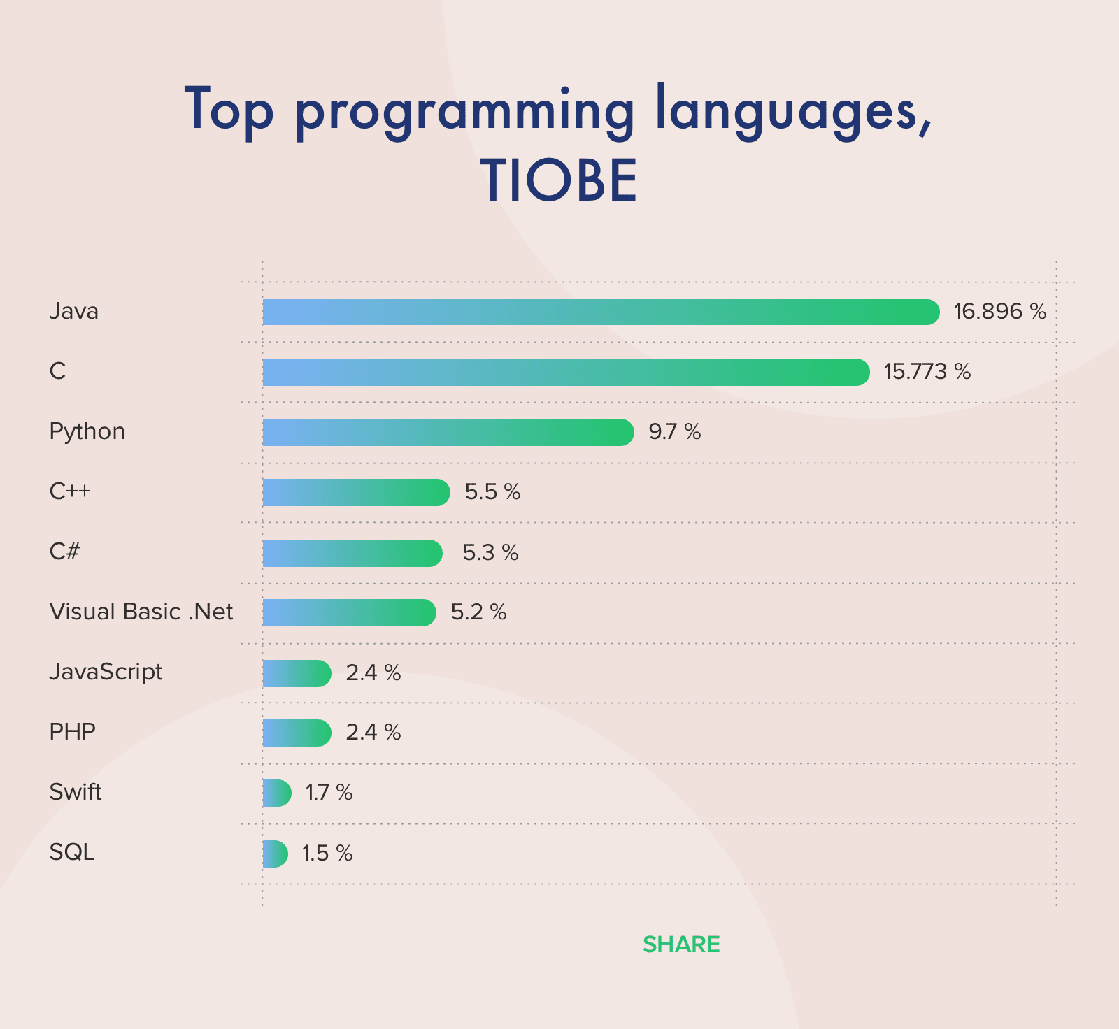 Top 10 Ranking of Programming Languages 2020