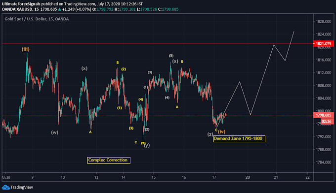 Ready for a Big Move Gold (XAU/USD) forecast Analysis 17th July,2020