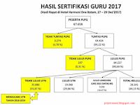 Hasil Sertifikasi Guru 2017 Nasional