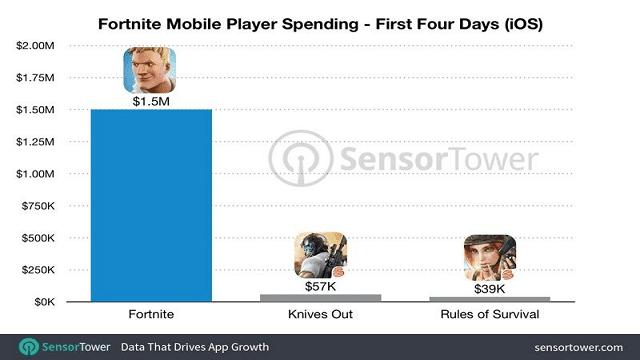 Epic Games meraih 1,5 juta dollar dari penjualan in-app purchase dalam game Fortnite
