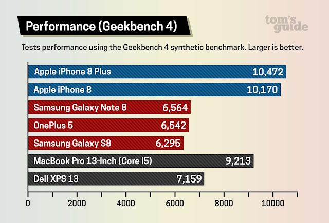 الاداء Performance