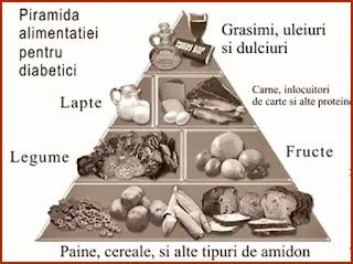 wiki piramida alimentara pentru diabetici explicata
