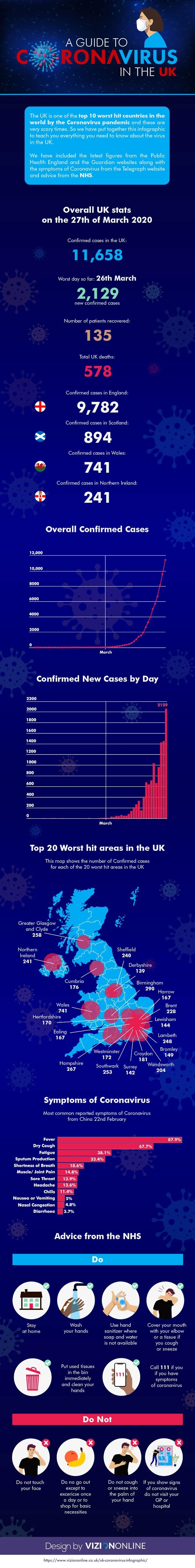 A Guide to Coronavirus in the UK #Infographic