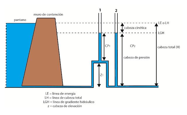 para el tubo 1 la cabeEste dibujo muestra una cabeza hidráulioc total, la cual es la suma de las cabezas de elevación, de presión y cinética.