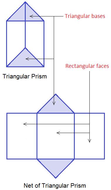 Triangular Prism and Net of Triangular Prism