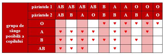 dieta de slabit grupa sanguina b3
