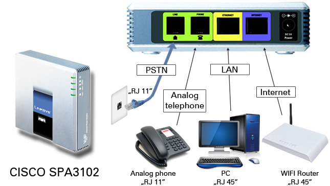 Linksys SPA3102 with FreePBX