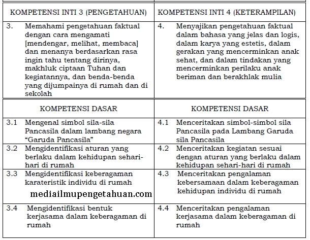 KD KI-3 dan KI-4 PPKn SD-MI Kelas 1 Semester 1-2 Kurikulum 2013