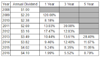 dividend growth investing, dividend growth rates, Phillip Morris