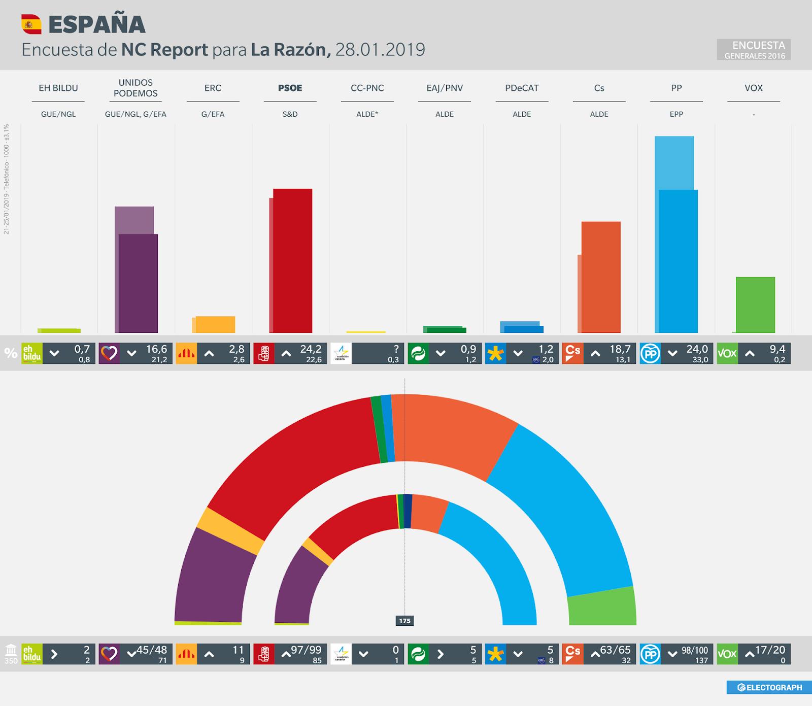 Gráfico de la encuesta para elecciones generales en España realizada por NC Report para La Razón, 28 de enero de 2019