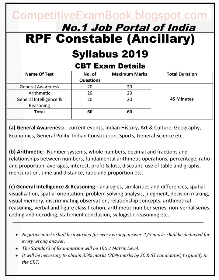 Railway Protection Force(RPF)- Constables (Ancillary) exam