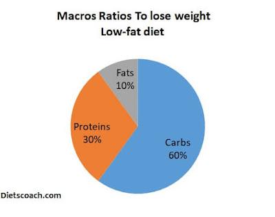 Macronutrients Ratio Low fat