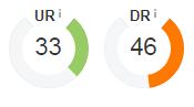 شرح Domain Rating و URL Rating