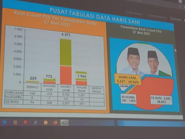Update Real Count PSU Pilgub Jambi Pukul 14.55 WIB, Al Haris -Sani Kian Melejit