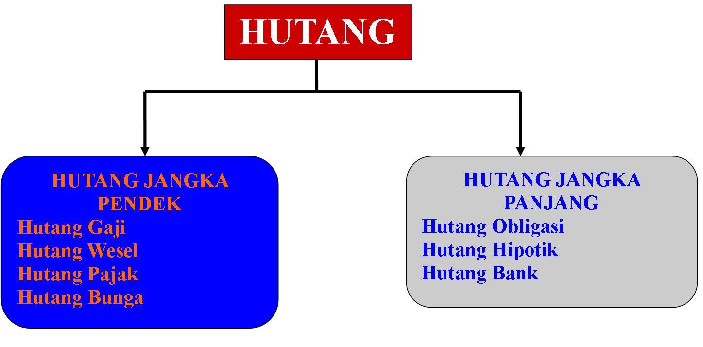 e- DUCOUNTING: Konsep Harta, Hutang, Modal (Pendapatan, Beban, dan Prive)