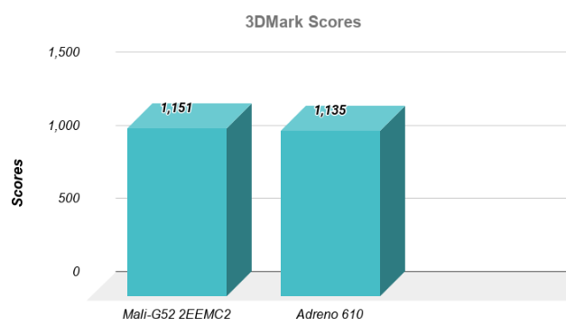 3dmark Snapdragon 665 vs Helio G70