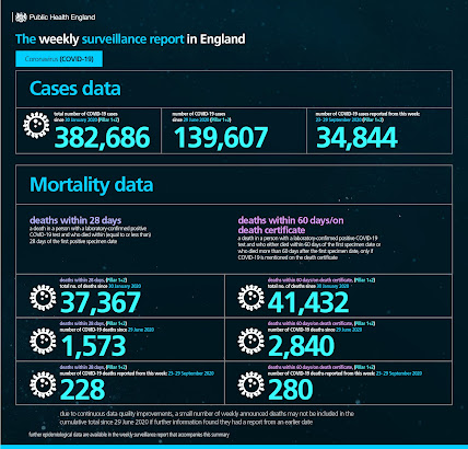 021020 PHE Public Health England weekly surveillance report