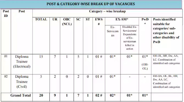 PGCIL Recruitment 2021 for Diploma Trainee Posts