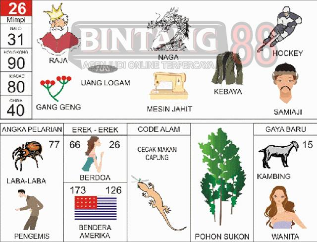 26 = Raja, Naga, Kebaya, Hoki, Duit Logam, Gang Geng, Mesin Jahit, Samiaji.