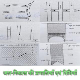 जल-निकास की प्रणालियाँ एवं विधियाँ systems and methods of drainage