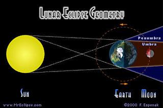 Geometry Gerhana Bulan