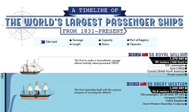 A Timeline of the World's Largest Cruise Ships Over Time