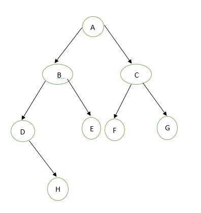 Final Inorder Traversal Tree