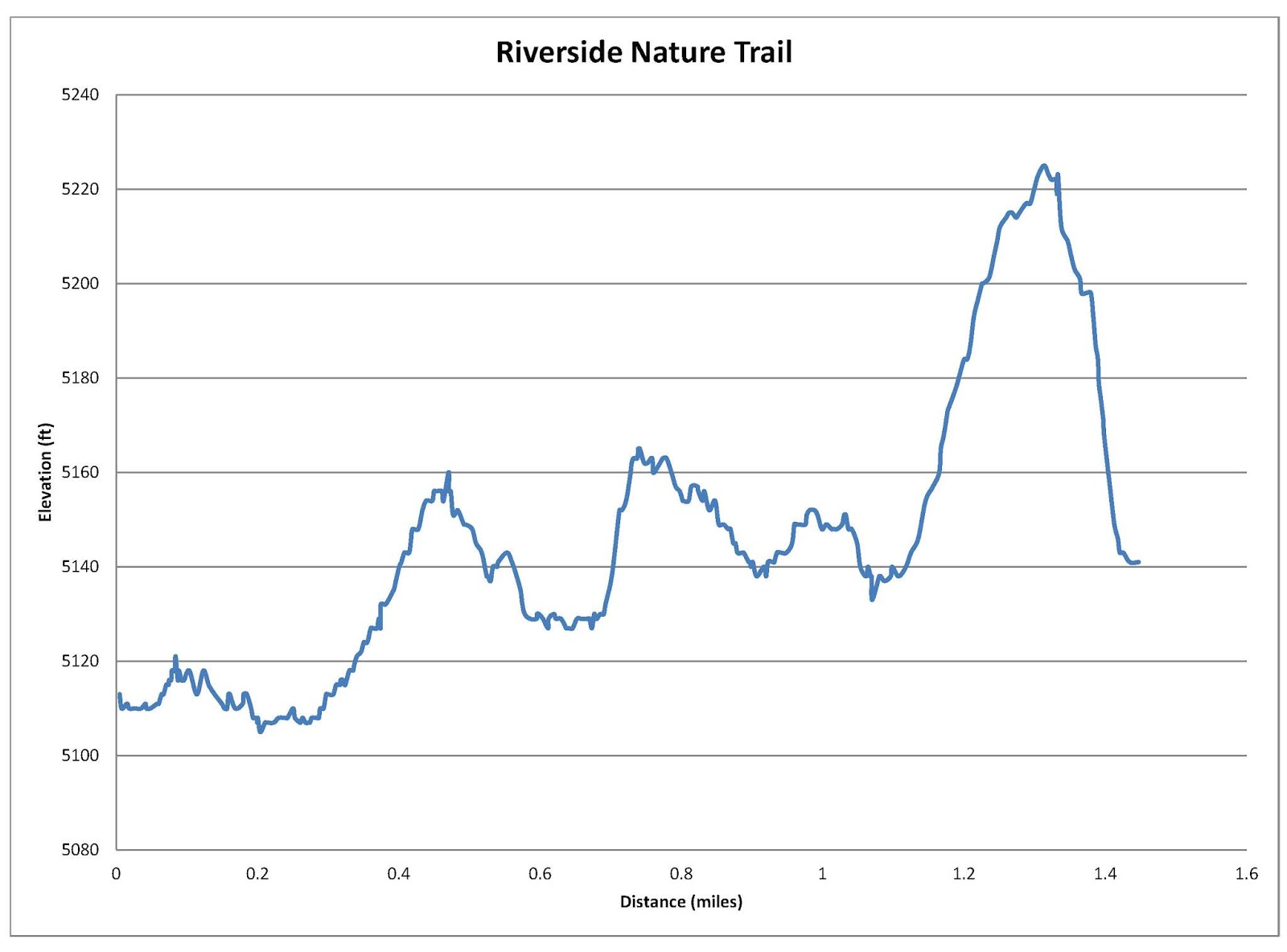 graph of elevation starting from spring hollow